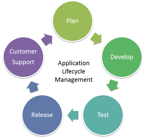 informUp ALM (Application Lifecycle Management) helps you easily track and manage your products quality